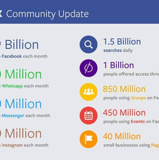 #RT #Facebook Stats Mid 2015