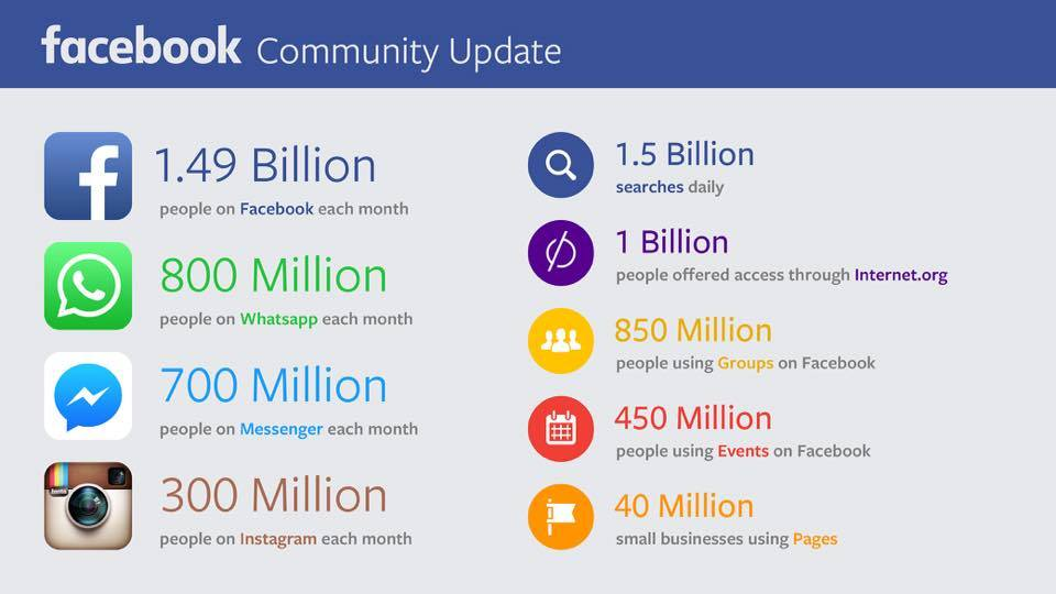 facebook stats 2015