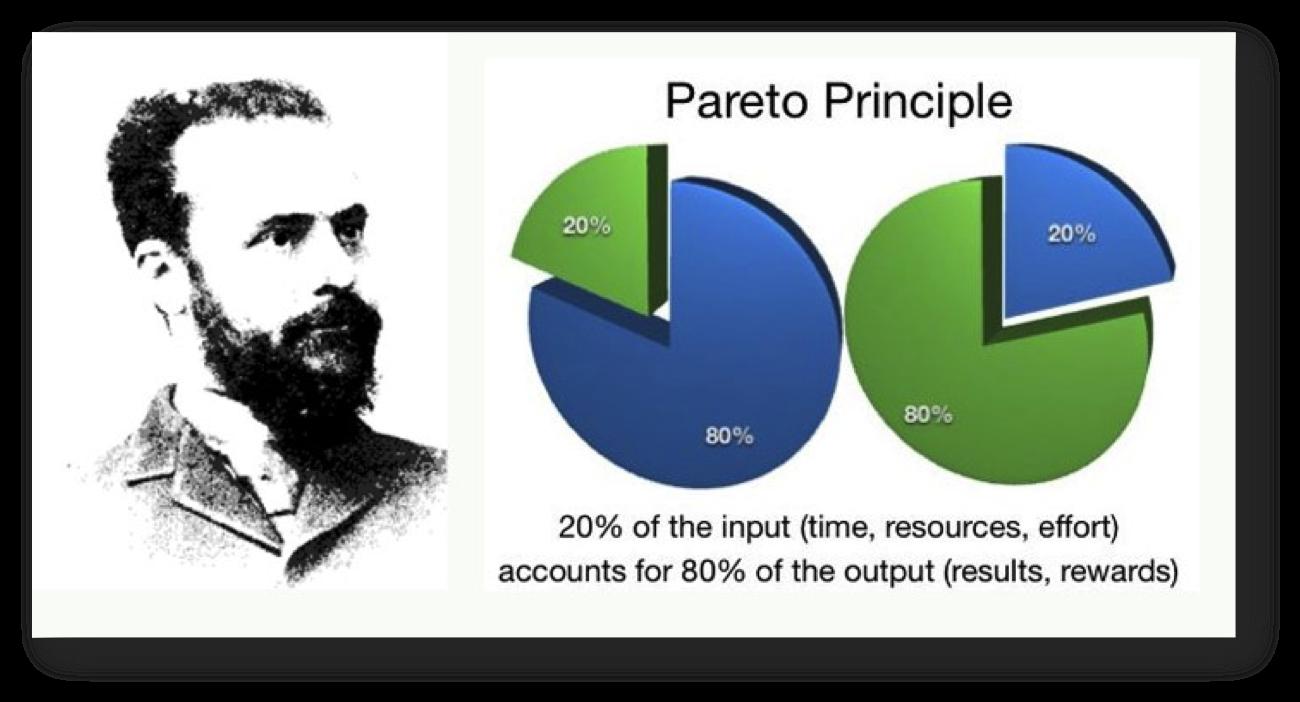 Pareto 80/20 Rule
