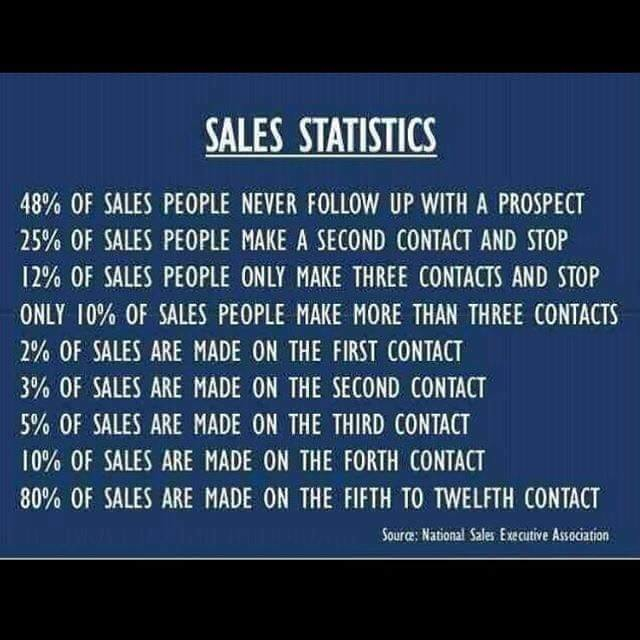 Follow Up CRM Sales Funnel System