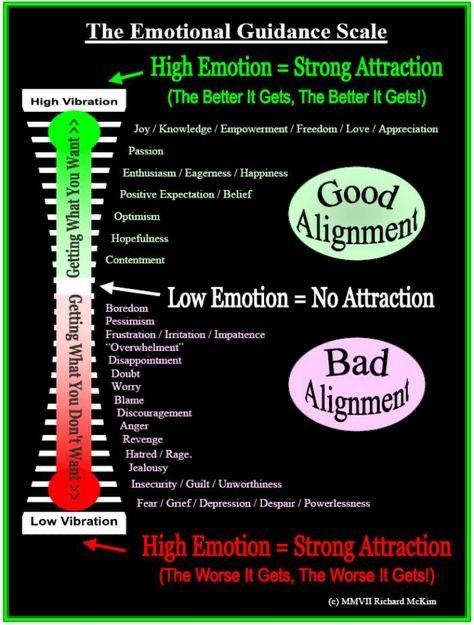 Abraham-Hicks 22 emotional scale